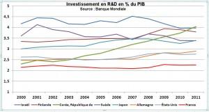Investissement R&D 2000-2011