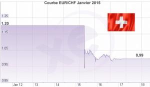 EUR-CHF