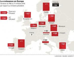 croissance-europe