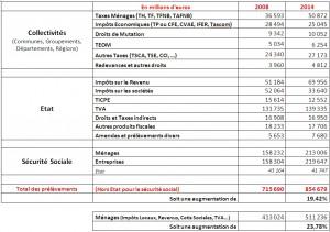 Répartition des Impôts et Taxes